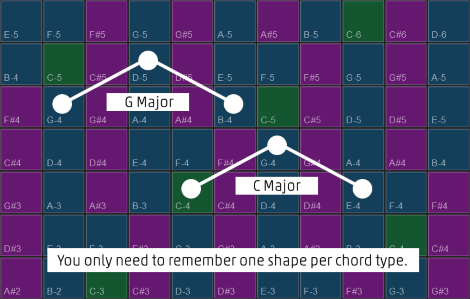 You only need to remember one shape per chord type.