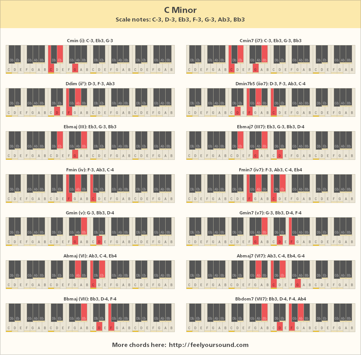 Chords And Scale Notes Of C Minor