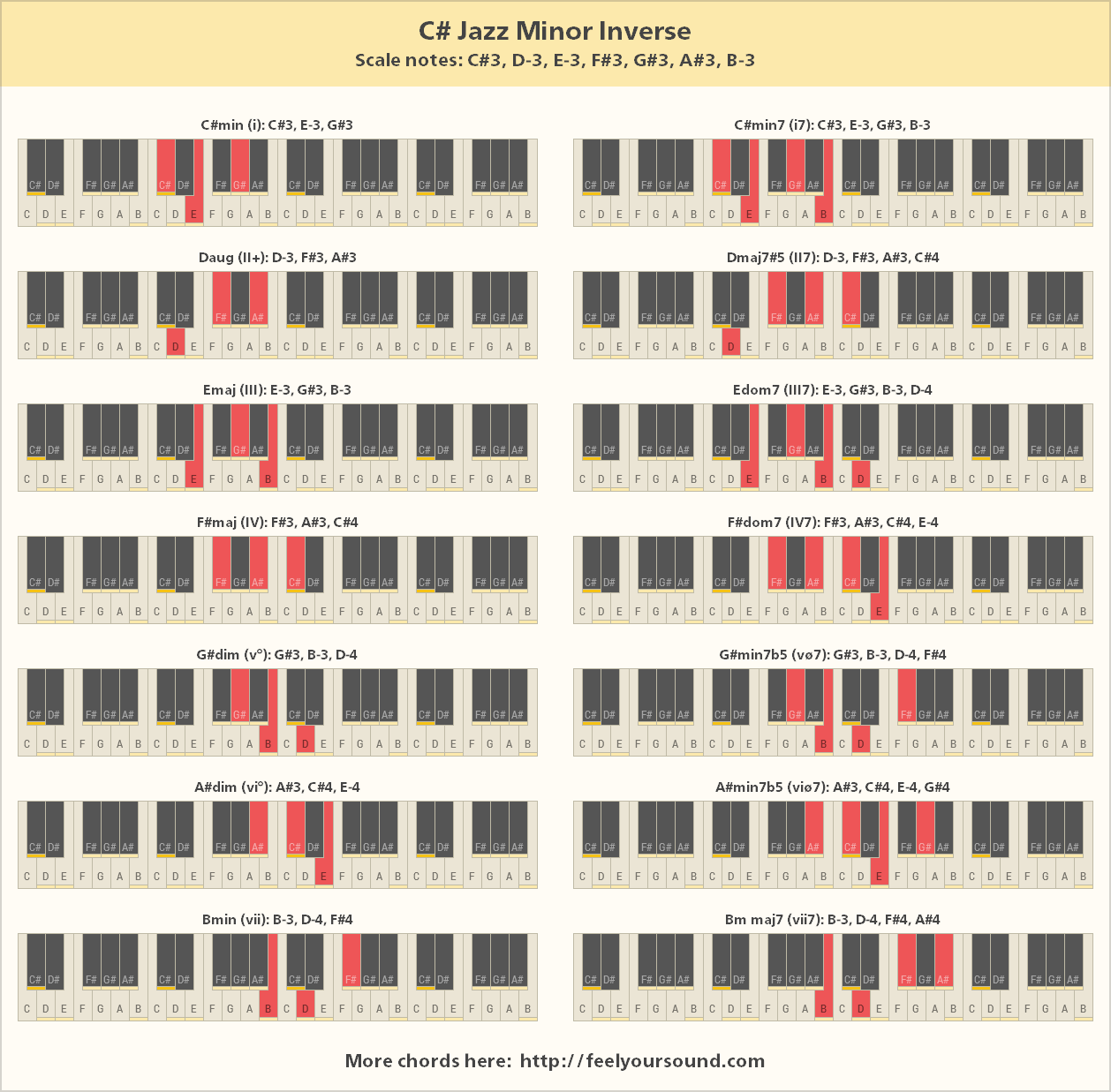 Chords and scale notes of C Jazz Minor Inverse
