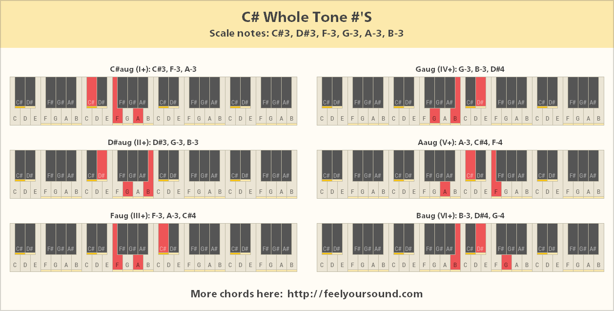 Chords and scale notes of c whole tone s all important chords of c whole tone hexwebz Image collections