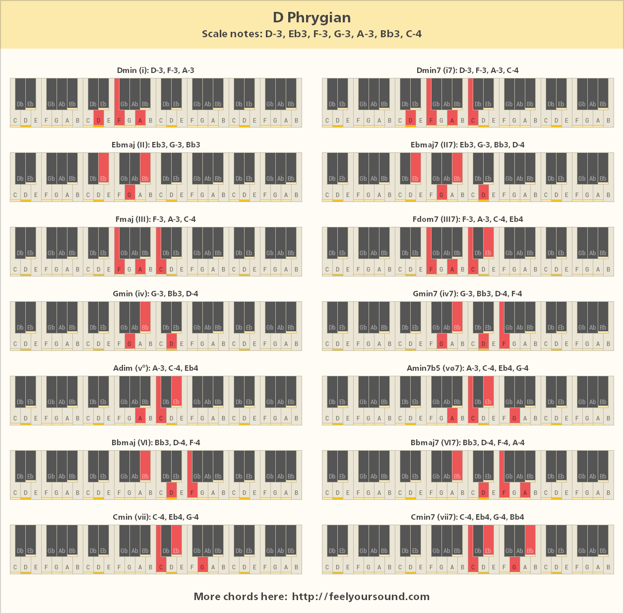 Chords and scale notes of D Phrygian