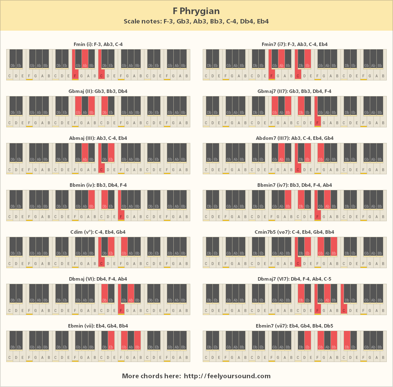 Chords and scale notes of f phrygian all important chords of f phrygian hexwebz Gallery