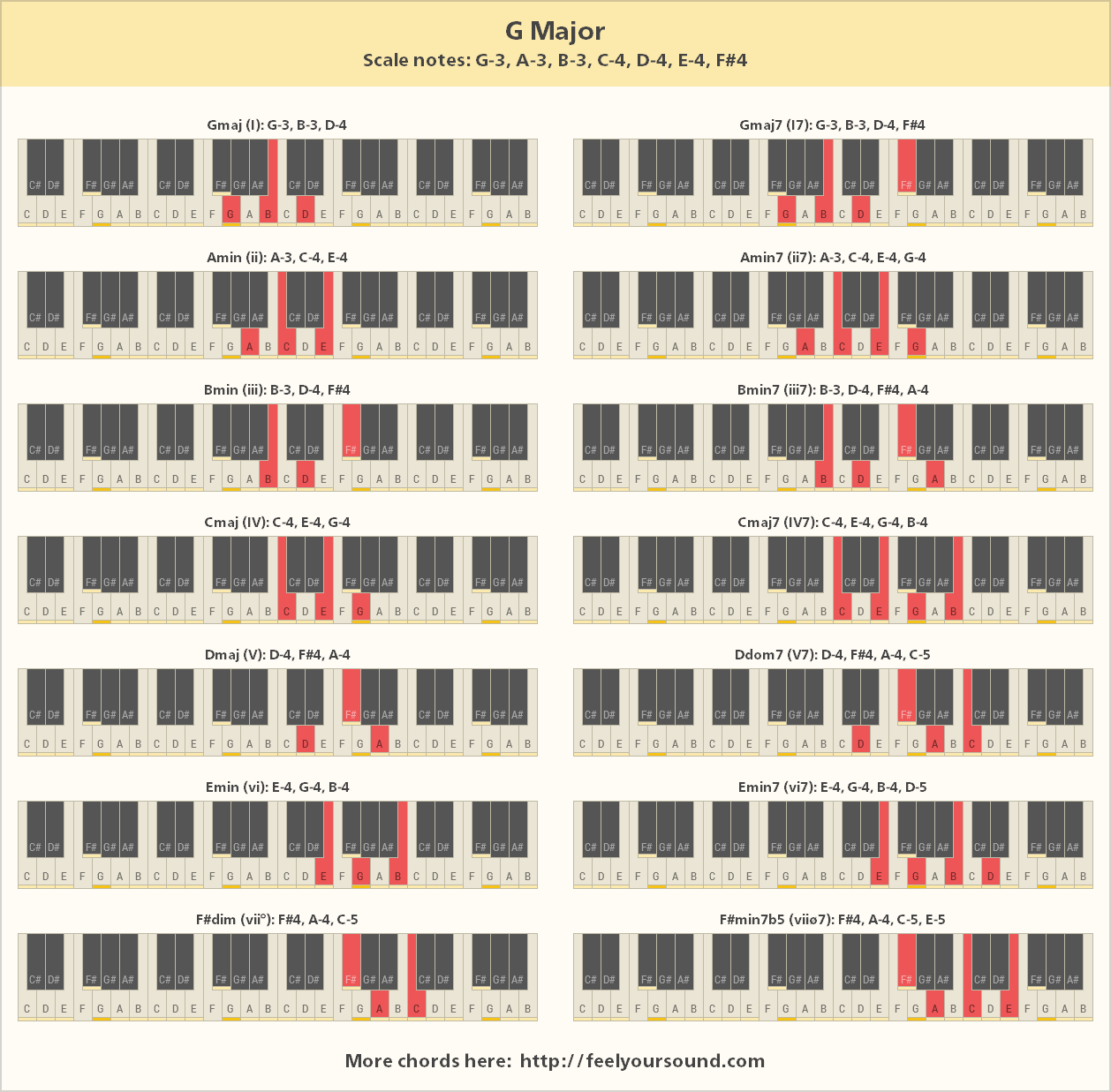 Chords and scale notes of g major all important chords of g major hexwebz Images